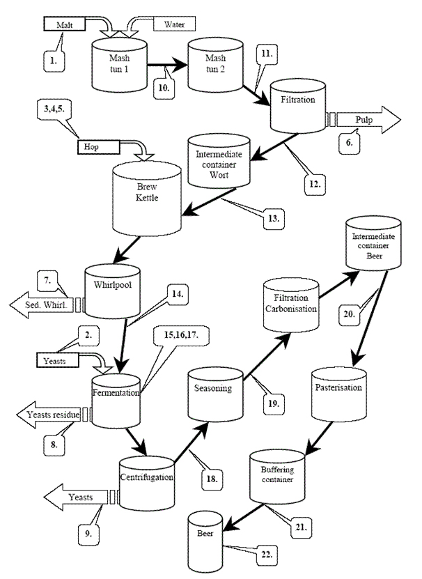 process flow diagram of beer production
