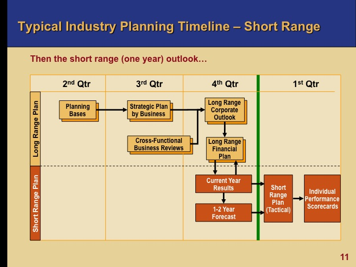 Business Planning and Risk Management in Oil and Gas