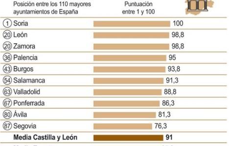 Tabla del índice de transparencia de las grandes ciudades de la Comunidad