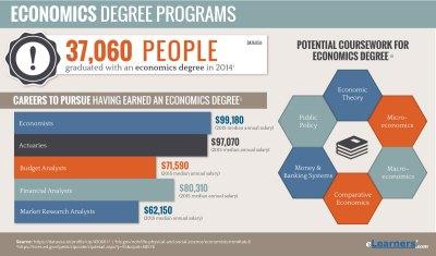 Online Economics Degree Programs | Online Economics Degrees