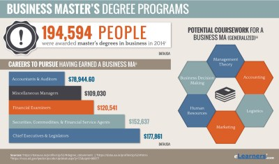 2018 Online Masters Degree in Business Programs