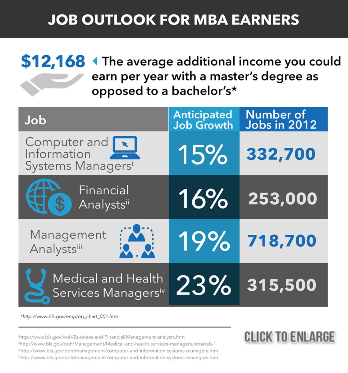 jobs an mba degree tk jobs an mba degree