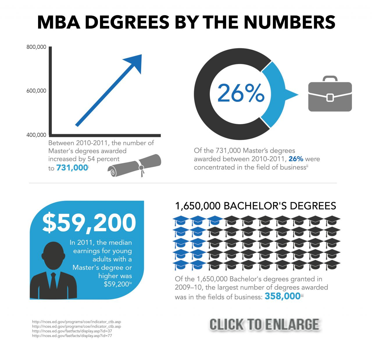 Bachelor Of Science Degree In Business Administration Salary ...