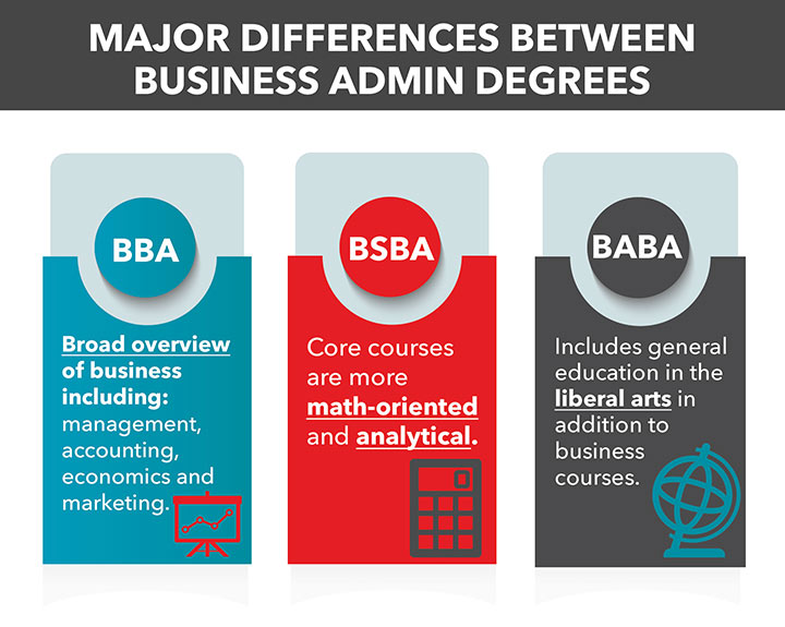 BBA vs BA vs BSBA Which business administration degree is right