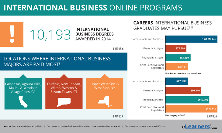 International Business Degree Jobs Template Sample Objectives In A