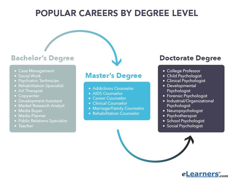 Types of Psychology  Career Options - What Works for You?