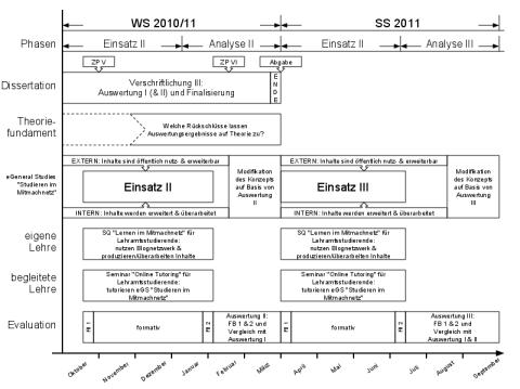 Teil 1/3 - WiSe10/11 & SoSe11