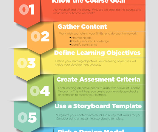 ADDIE and Storyboard - eLearning Learning - what is storyboard