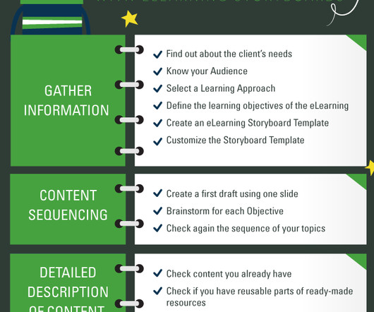 Interactive and Storyboard - eLearning Learning