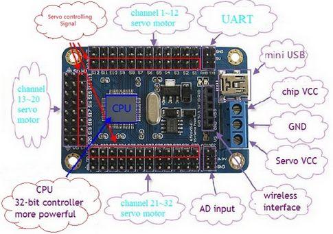 32 servo controller / arduino sample code Let\u0027s Make Robots - sample controller