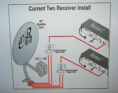 Dishnet Wiring Diagram circuit diagram template