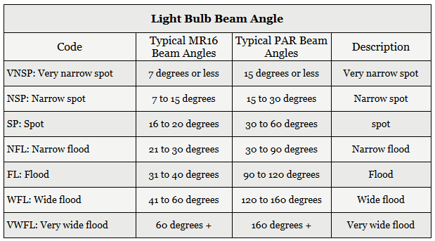 Beam Angle Electrical 101