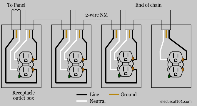 wiring a receptacle to a junction box