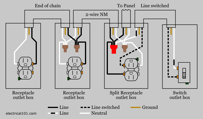 wiring a switch to receptacle