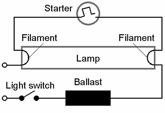 Fluorescent Lamp And Working Principle Of Fluorescent Lamp