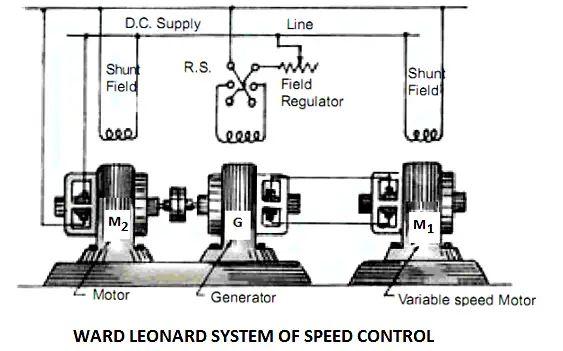motor speed control using arduino