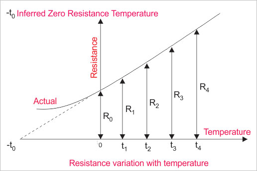 Resistance Temperature Detector or RTD Construction and Working