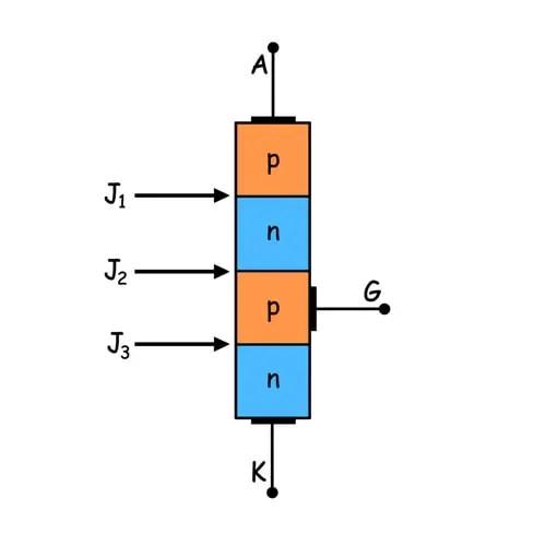 Thyristor Triggering or SCR Triggering Electrical4U