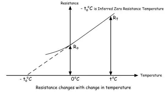 Temperature Coefficient of Resistance Electrical4U