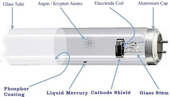Working Principle of a Tube Light Electrical4U
