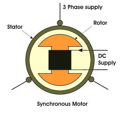 Synchronous Motors Applications And Working Principle
