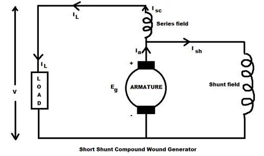 generator diagram also dc shunt motor wiring diagram on dc generator