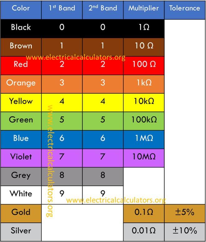 4-band-resistor-color-code-chart \u2022 Electrical Calculators Org - resistor color code chart