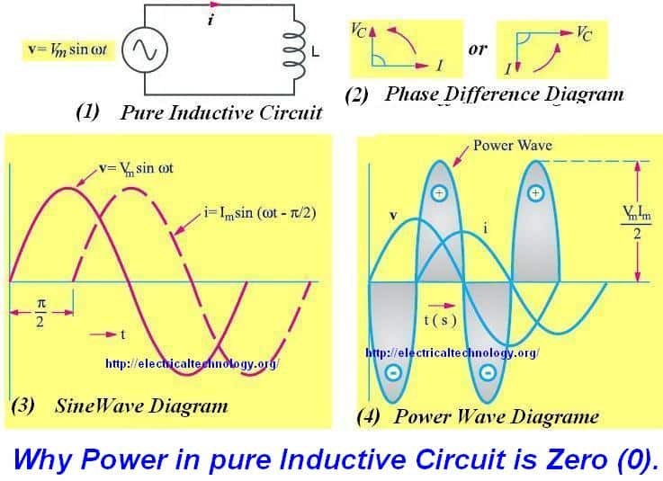 Why Power is Zero (0), in Pure Inductive, Pure Capacitive or a