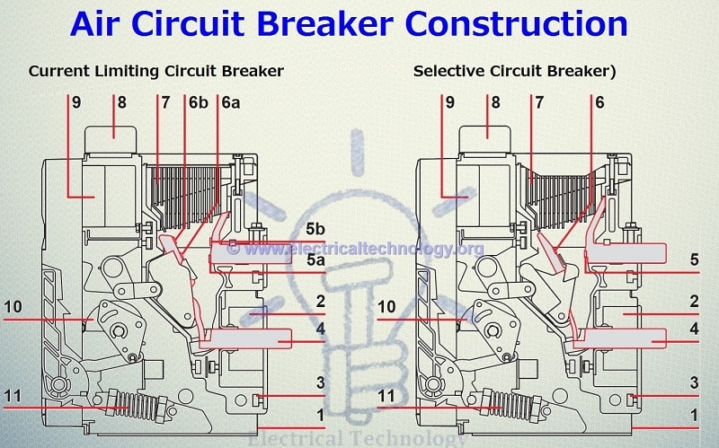 Air Circuit Breaker - Types of ACBs, Construction, Operation