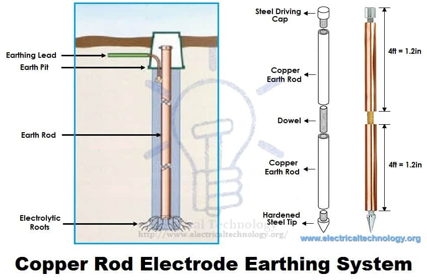Electrical Earthing - Methods and Types of Earthing  Grounding
