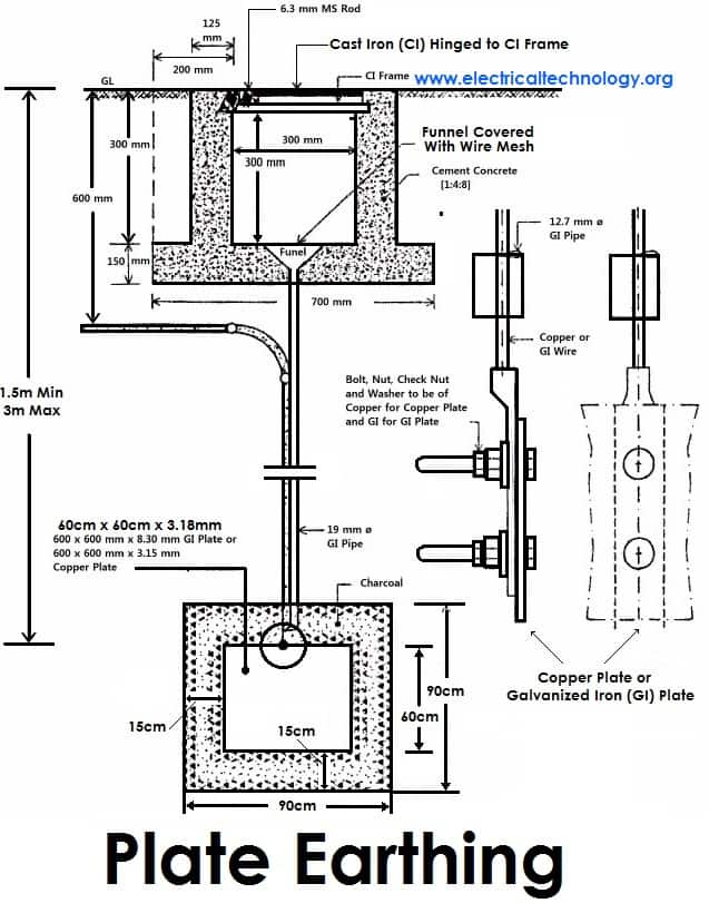 8 parts of electrical plan