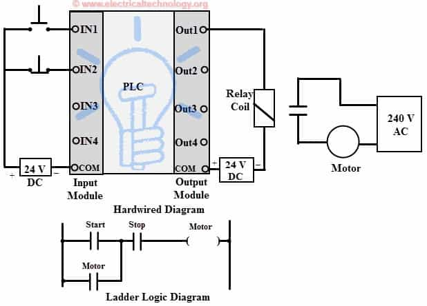 wiring diagram of lamps to plc output