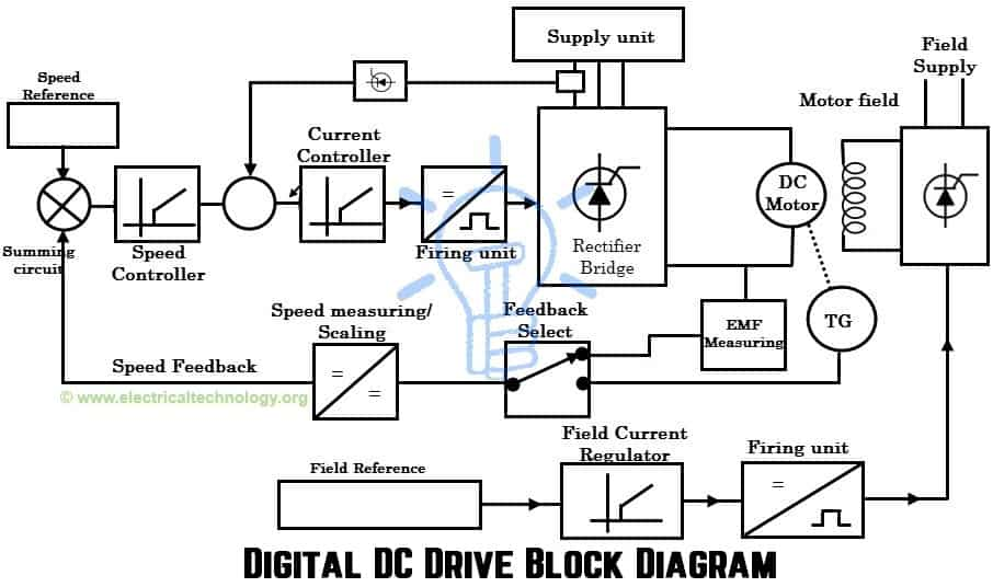 DC Drives \u2013 Working  Classification of Electrical DC Drives