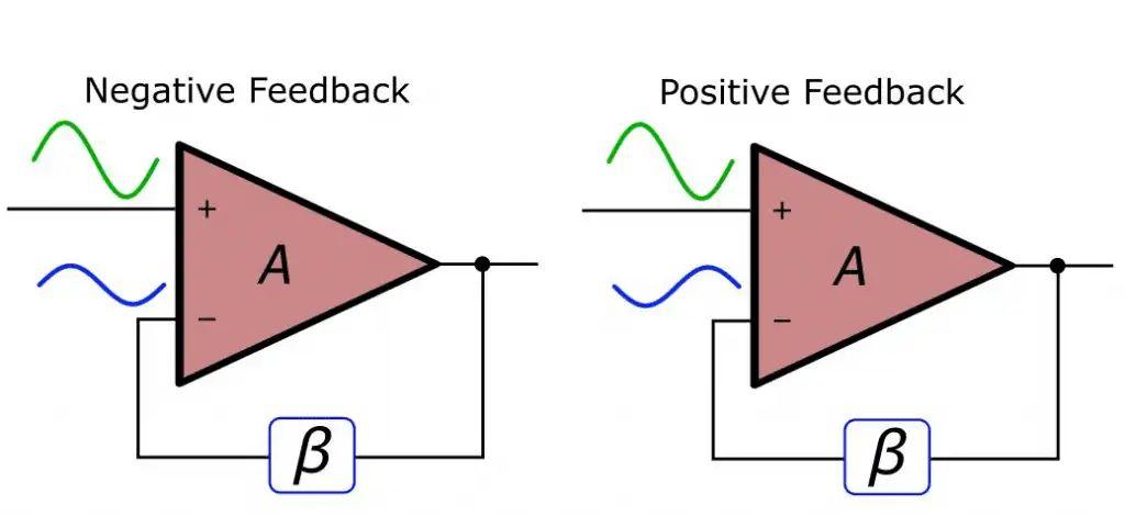 block diagram negative feedback
