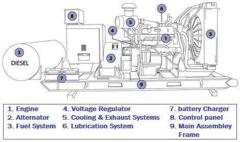 Engine Generator Diagram Wiring Diagram