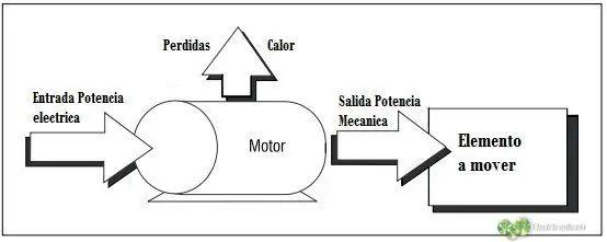 3600 Diagrama del motor