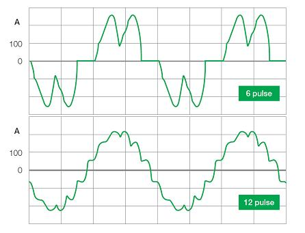 Total Harmonic Distortion - The Electricity Forum