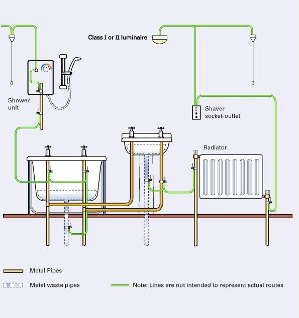 Home Electrics - Bathrooms