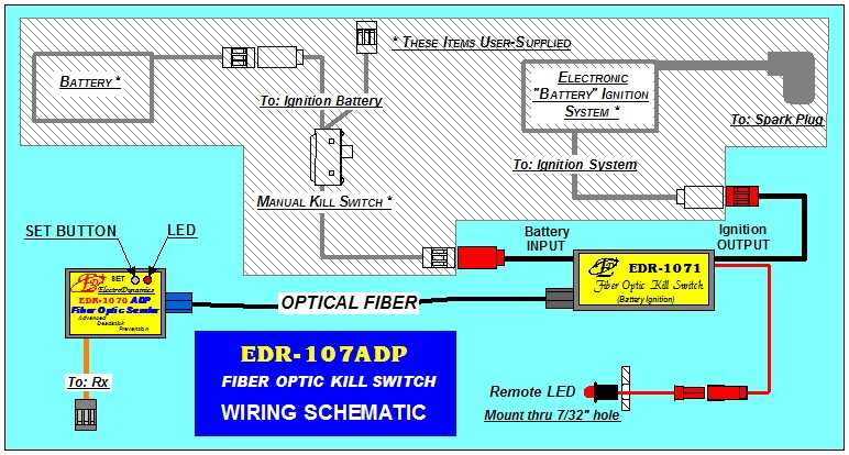 EDR-107ADP Fiber Optic Kill Switch with Advanced Deadstick Prevention