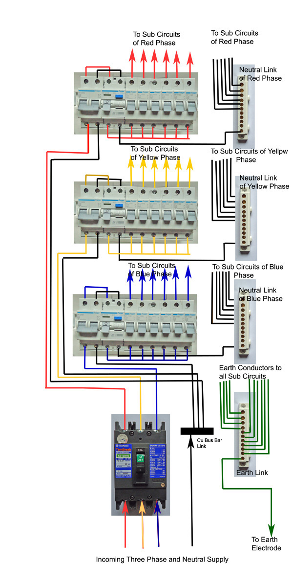 DIY Wiring a Three Phase Consumer Unit-Distribution Board and Wiring