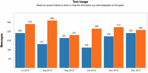 Text usage