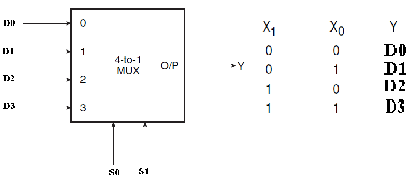 logic diagram of 4 1 multiplexer