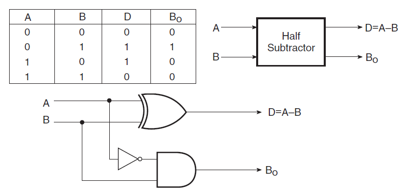 logic diagram for half subtractor