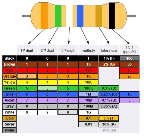 Resistor Color Code Table SMD Resistor Code - resistor color code chart