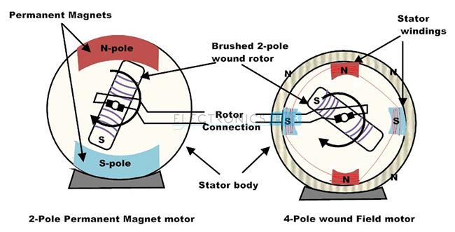 DC Motor Types - Brushed, Brushless and DC Servo Motor