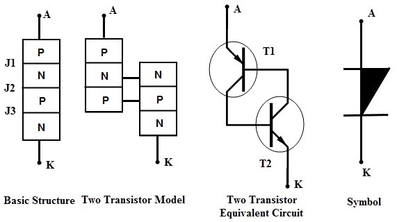 thyristor is also known as the silicon controlled rectifier scrthyristor is also known as the silicon controlled rectifier scr
