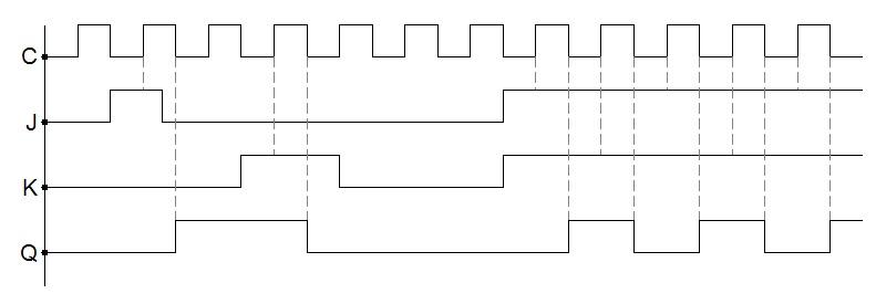 Designing JK FlipFlop