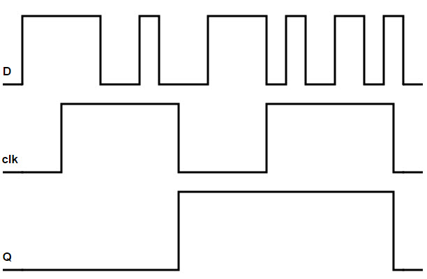 edge triggered d flip flop circuit diagram