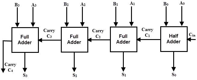 4 Bit Comparator Logic Diagram - Auto Electrical Wiring Diagram  Bit Comparator Logic Diagram on 4-bit johnson counter circuit, 4-bit full adder, 4-bit truth table,