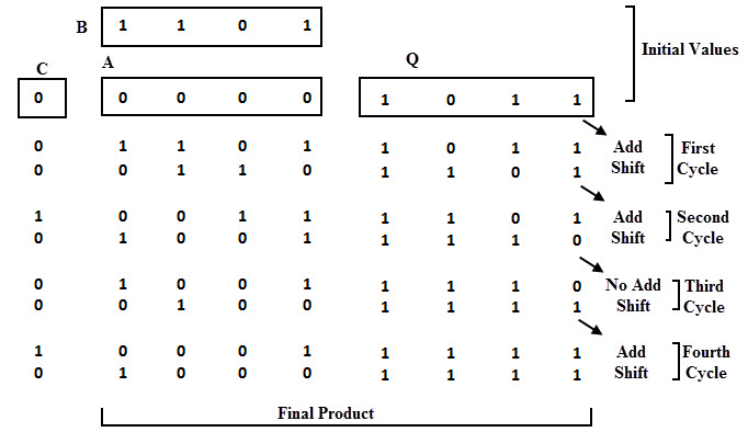 Binary Multiplication Methods